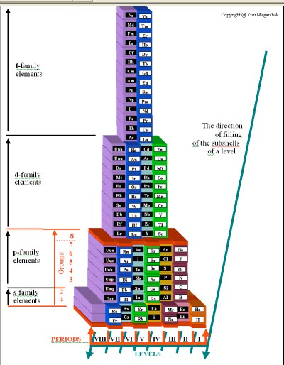 4-D pyramid of atoms and elements